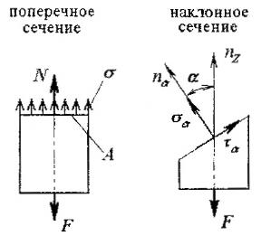 Напряжения в поперечных и наклонных сечениях бруса