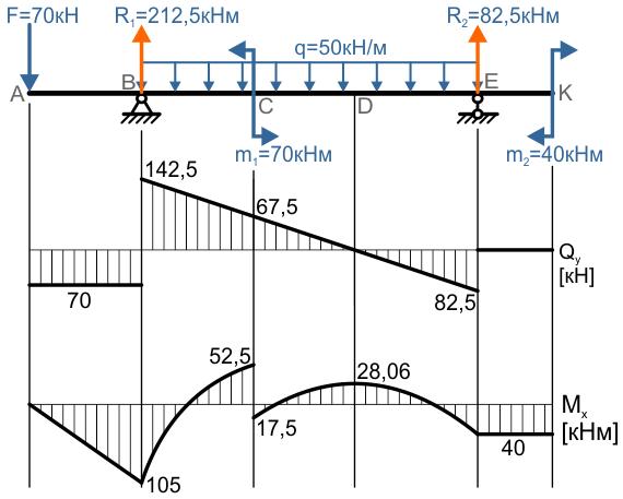 Эпюры Q и M для проверки по дифференциальным зависимостям