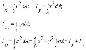 Осевые, центробежный и полярный моменты инерции плоского сечения