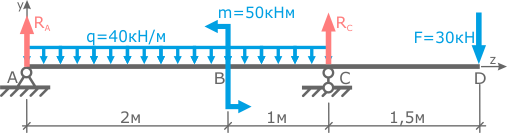 Indicate the direction of the supporting reactions of the beam