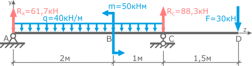 The magnitude and direction of the supporting beam reactions are determined