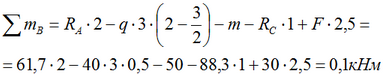 The check equation for the sum of the moments for a two-support beam