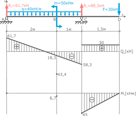 Connection of linear sections of diagrams Q and M