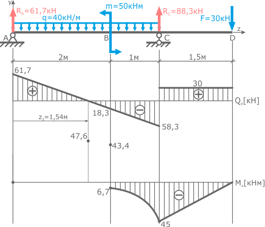 The extremum point in the third section of the bending moment diagram