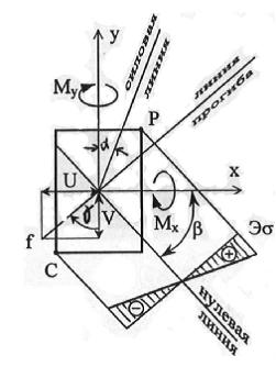 Учебник техническая механика задачи на изгиб