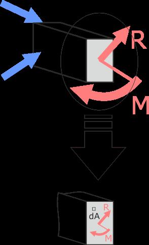 Элементарная площадка в сечении бруса