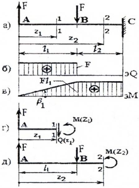 Эпюры Q и M при поперечном изгибе балки