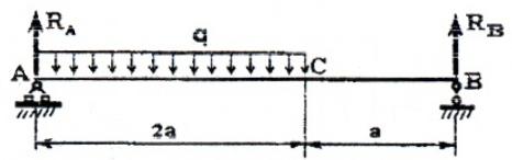 Двухопорная балка с распределенной нагрузкой