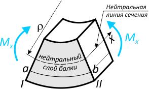 Нейтральный слой и нейтральная линия сечения балки при изгибе