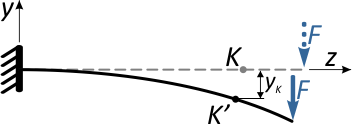 Вертикальное перемещение сечения балки