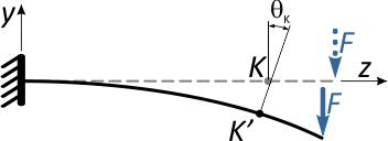 Угловое перемещение сечения консольной балки