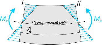 Распределение нормальных напряжений при изгибе балки