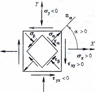 Плоское (двуосное) напряженное состояние