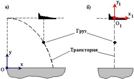 Траектория центра масс груза