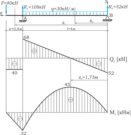 Решение задач прочность бруса решение задач ранги матриц