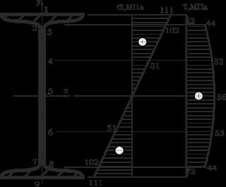 Сопромат решение задач примеры прочность балки решение задач по площади параллелограмма