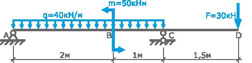 Расчетная схема балки с нагрузками
