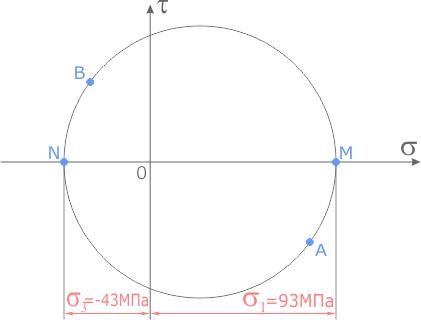 Значение главных напряжений отсекаемых кругом Мора на оси сигма