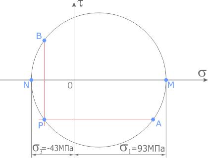 Полюс круга Мора