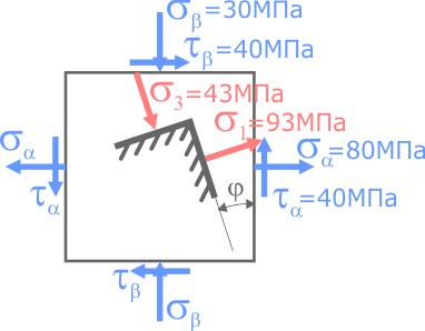 Положения главных площадок элемента с главными напряжениями