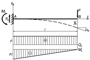 Решения задач консольные балки задачи по пм 01 с решением