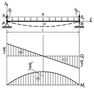 Сопромат пример решения задач распределенная нагрузка решение задач методом коши примеры
