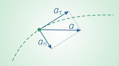 Решение задач на полное ускорение как решить проценты задачи