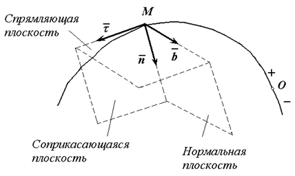 Орты натурального триэдра