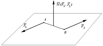 Правило векторного произведения