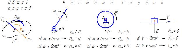 некоторые случаи возникновения сил и моментов сил инерции при движении звеньев механизма