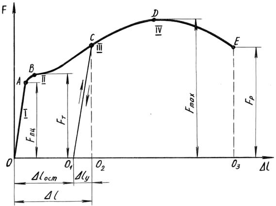 Диаграмма растяжения образца из малоуглеродистой стали