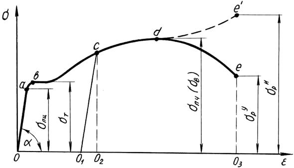 Условная диаграмма напряжений при растяжении
