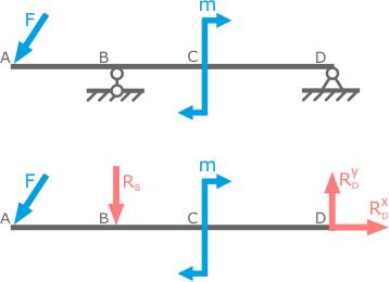 Статика решение задач реакции опоры текстовые задачи методы решения