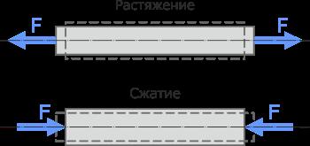Реферат по сопромату растяжение и сжатие 3977