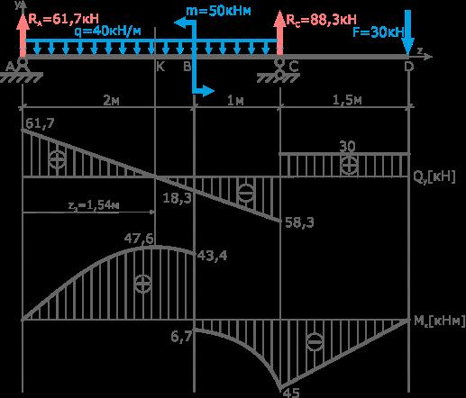 Определение опасного сечения балки по эпюрам Q и M