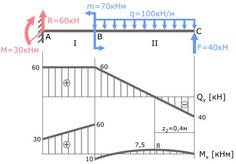 Решение задач и построение эпюр изгибающих моментов конспект и презентация по математике решение задач