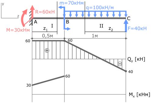 Решение задач на эпюру q решение задач давление в жидкостях газах