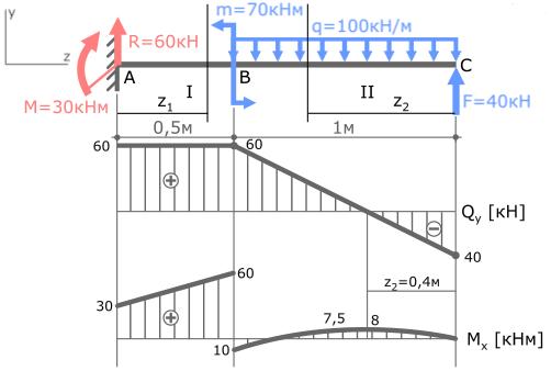 Пример решения задач с эпюрами решение геодезических задач масштабы онлайн