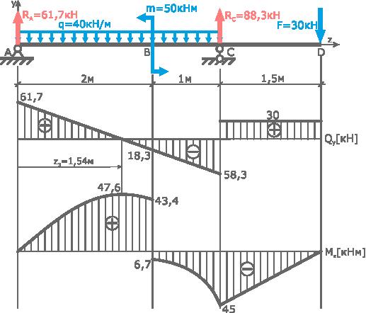 Сопромат решение задачи по статистике понятие алгоритма для решения задач
